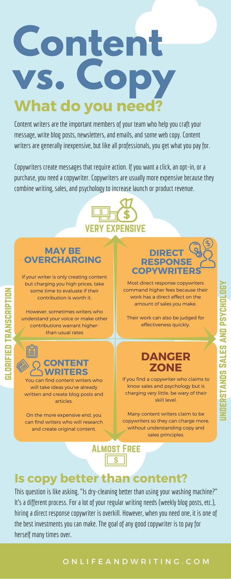 Content vs. Copy