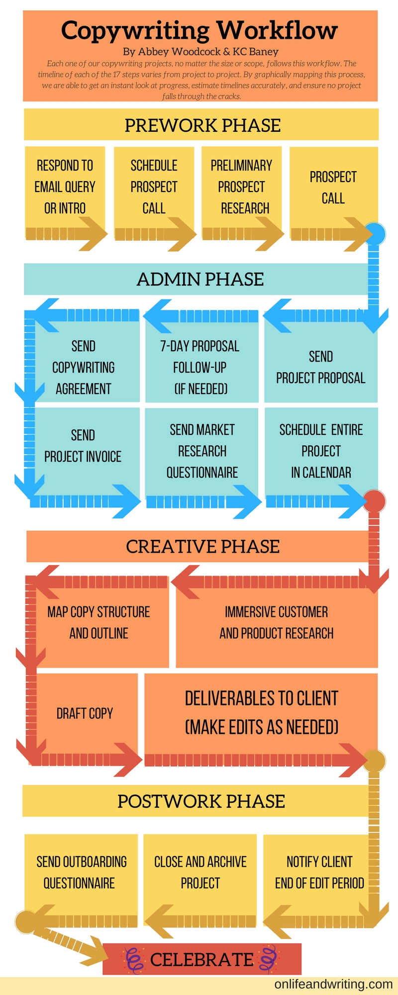 copywriting workflow